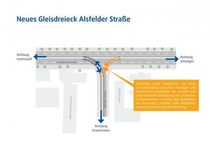 Das neue Gleisdreieck an der Alsfelder Straße